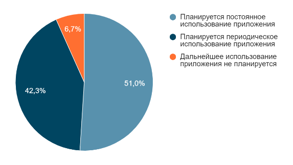 Skinive статистика диаграмма 10