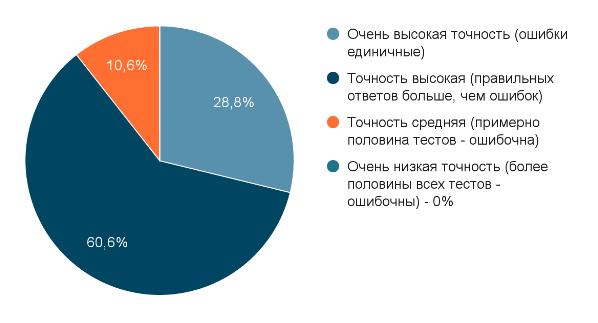 Skinive статистика диаграмма 7